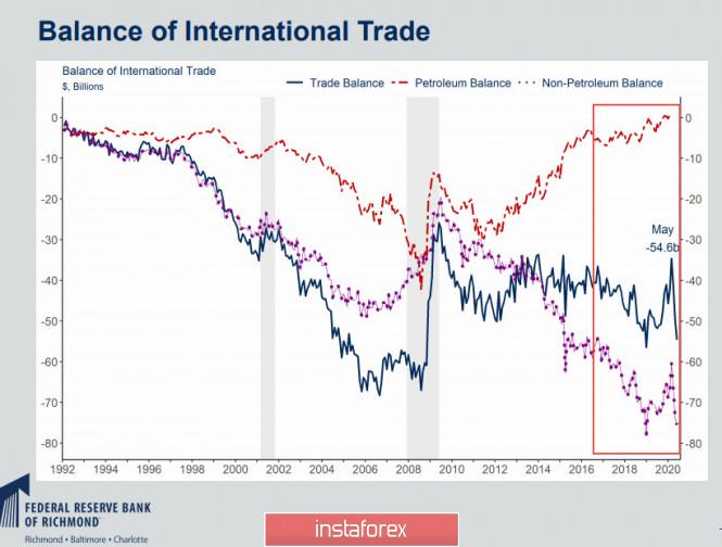 analytics5f30f0d77d364 - Сильный отчет по рынку труда США и вероятный рост напряженности дают доллару шанс на укрепление. Обзор USD, EUR, GBP