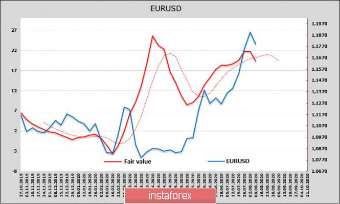 analytics5f30f0eca515e - Сильный отчет по рынку труда США и вероятный рост напряженности дают доллару шанс на укрепление. Обзор USD, EUR, GBP