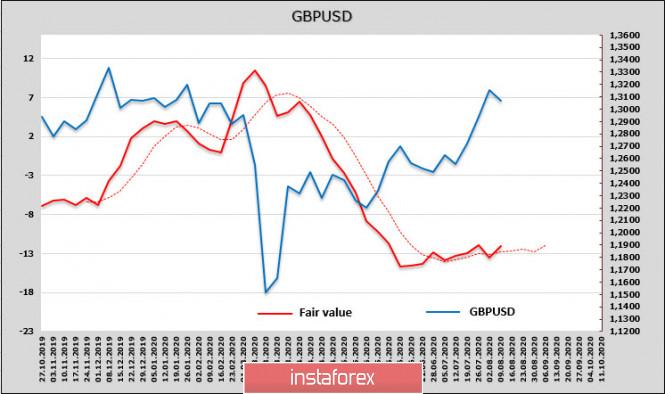 analytics5f30f101e075f - Сильный отчет по рынку труда США и вероятный рост напряженности дают доллару шанс на укрепление. Обзор USD, EUR, GBP