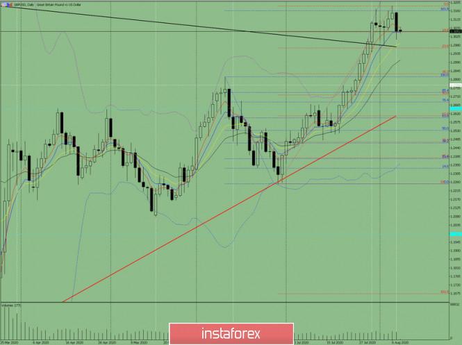 Индикаторный анализ. Дневной обзор на 10 августа 2020 года  по валютной паре GBP/USD