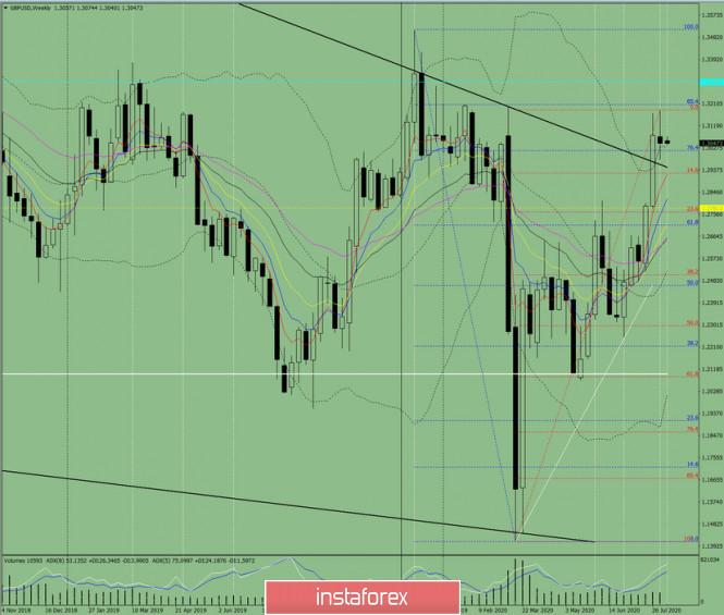 Технический анализ на неделю с 10 по 15  августа по валютной паре GBP/USD