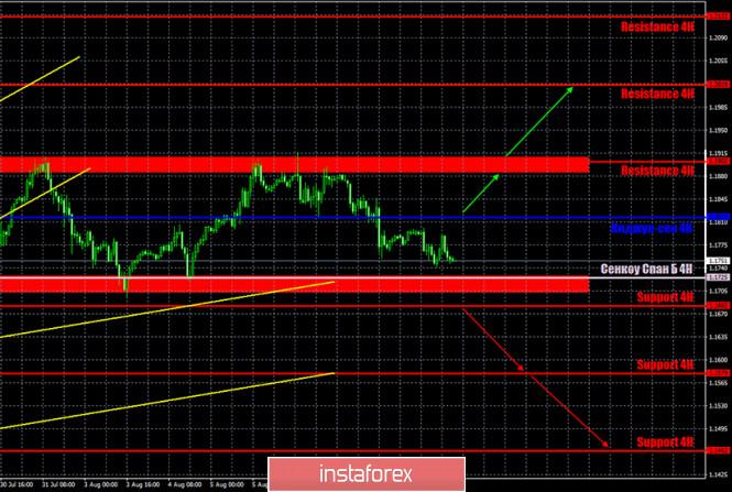 analytics5f31e062f149c - Горящий прогноз и торговые сигналы по паре EUR/USD на 11 августа. Отчет Commitments of Traders. Начинаем наблюдать за новым