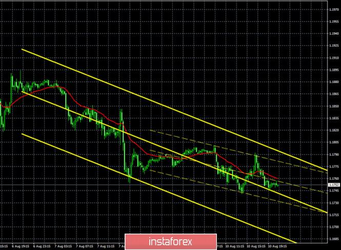 analytics5f31e073b6a8a - Горящий прогноз и торговые сигналы по паре EUR/USD на 11 августа. Отчет Commitments of Traders. Начинаем наблюдать за новым