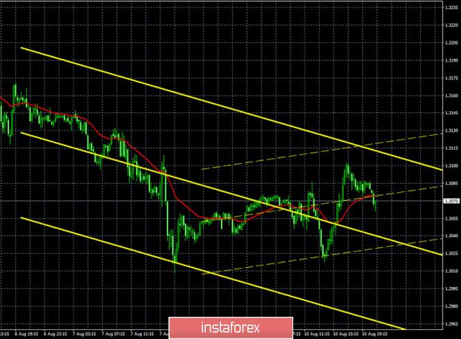 analytics5f31e0c53d0c9 - Горящий прогноз и торговые сигналы по паре GBP/USD на 11 августа. Отчет Commitments of traders. Очередные слухи по Brexit