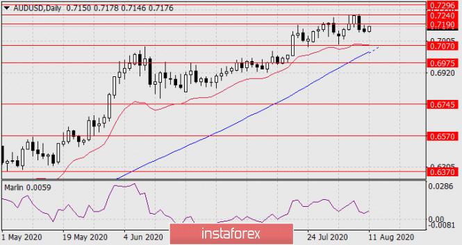 analytics5f3206291a179 - Прогноз по AUD/USD на 11 августа 2020 года