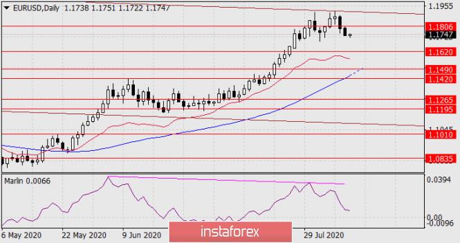 analytics5f3207515f834 - Прогноз по EUR/USD на 11 августа 2020 года