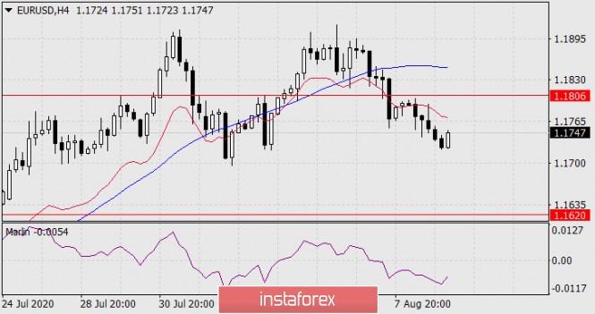 analytics5f32076874ce7 - Прогноз по EUR/USD на 11 августа 2020 года
