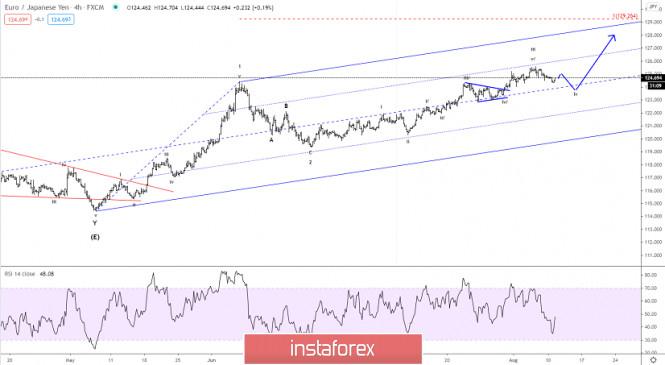Elliott wave analysis of EUR/JPY for August 11, 2020