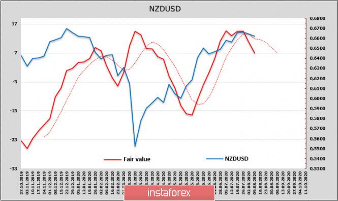 analytics5f3236284bdfa - РБА ухудшает сценарии экономического роста, РБНЗ готовится объявить о дополнительных стимулирующих мерах. Обзор NZD и AUD