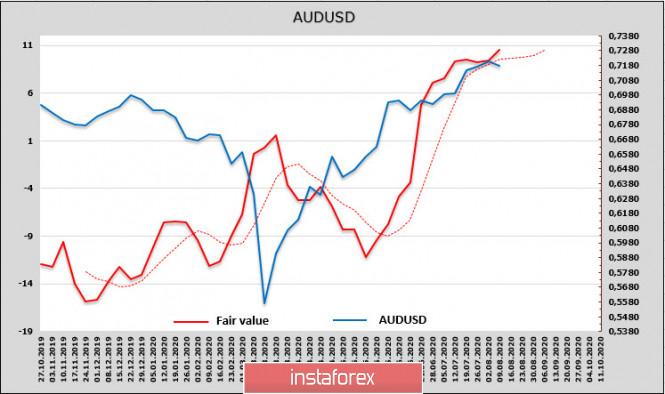 analytics5f32363b88cf4 - РБА ухудшает сценарии экономического роста, РБНЗ готовится объявить о дополнительных стимулирующих мерах. Обзор NZD и AUD