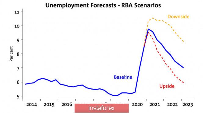 analytics5f32364f8743f - РБА ухудшает сценарии экономического роста, РБНЗ готовится объявить о дополнительных стимулирующих мерах. Обзор NZD и AUD