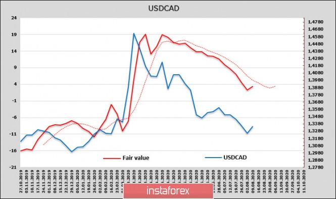 analytics5f338d4d51f3f - Спрос на доллар растет, защитные активы распродаются. Обзор USD, CAD, JPY