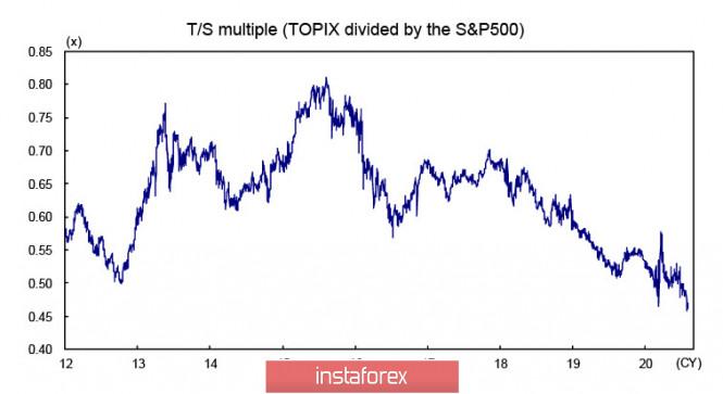 analytics5f338d7489330 - Спрос на доллар растет, защитные активы распродаются. Обзор USD, CAD, JPY