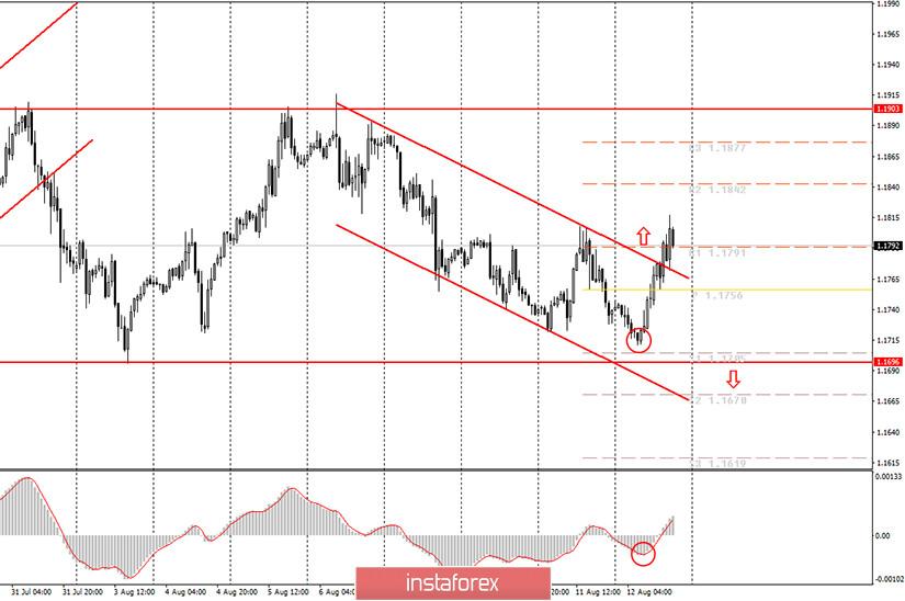 Аналитика и торговые сигналы для начинающих. Как торговать валютную пару EUR/USD 13 августа? Анализ сделок среды. Подготовка к торгам в четверг.
