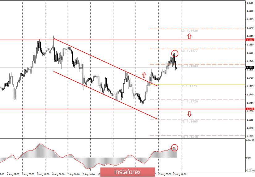 Аналитика и торговые сигналы для начинающих. Как торговать валютную пару EUR/USD 14 августа? Анализ сделок четверга. Подготовка к торгам в пятницу