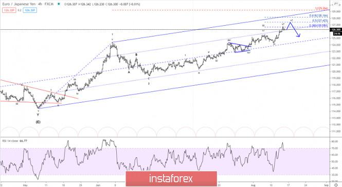 Elliott wave analysis of EUR/JPY for August 14, 2020