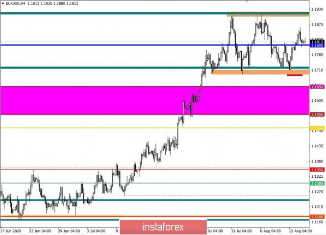 analytics5f36351561592 - Торговые рекомендации по валютной паре EURUSD – перспективы дальнейшего движения