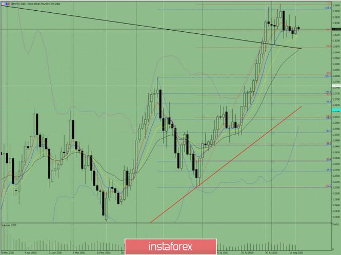 analytics5f3637d32fd6b - Индикаторный анализ. Дневной обзор на 14 августа 2020 года по валютной паре GBP/USD