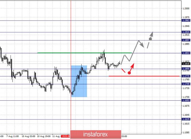analytics5f363a2883082 - Фрактальный анализ по основным валютным парам на 14 августа