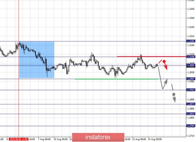 analytics5f363a3ab8a1c - Фрактальный анализ по основным валютным парам на 14 августа