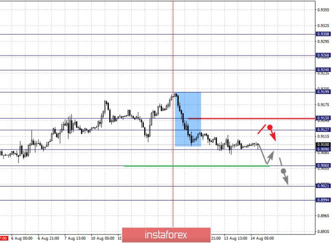 analytics5f363a507739a - Фрактальный анализ по основным валютным парам на 14 августа