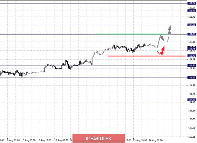 analytics5f363a667bd7d - Фрактальный анализ по основным валютным парам на 14 августа