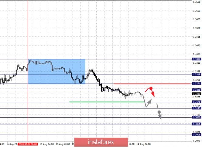 analytics5f363a7d9a39e - Фрактальный анализ по основным валютным парам на 14 августа