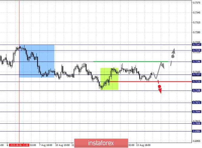 analytics5f363aa13c92f - Фрактальный анализ по основным валютным парам на 14 августа