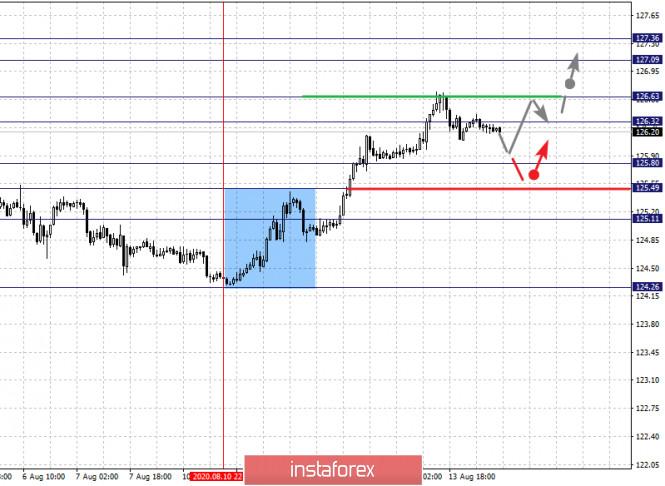 analytics5f363abd0c226 - Фрактальный анализ по основным валютным парам на 14 августа