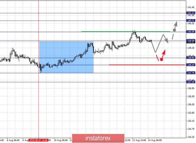 analytics5f363ae1d3f14 - Фрактальный анализ по основным валютным парам на 14 августа