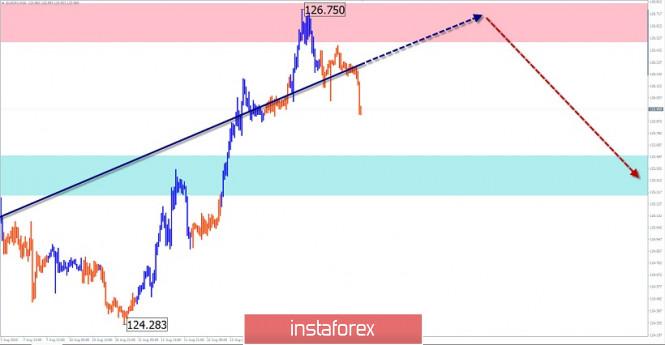 analytics5f3641b68c179 - Упрощенный волновой анализ и прогноз GBP/USD, AUD/USD, EUR/JPY на 14 августа