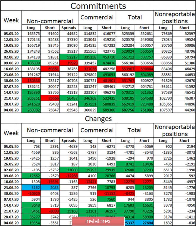 analytics5f3643cca5939 - EUR/USD. 14 августа. Отчет COT. Американский доллар имеет шансы на рост в пятницу, но все будет зависеть от отчета по ВВП