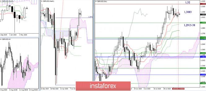 analytics5f36463c67443 - EUR/USD и GBP/USD 14 августа – рекомендации технического анализа