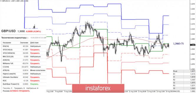analytics5f364653632cb - EUR/USD и GBP/USD 14 августа – рекомендации технического анализа