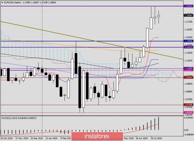 analytics5f3646cca30c0 - Анализ EUR/USD на 14 августа. Перспективы закрытия недели
