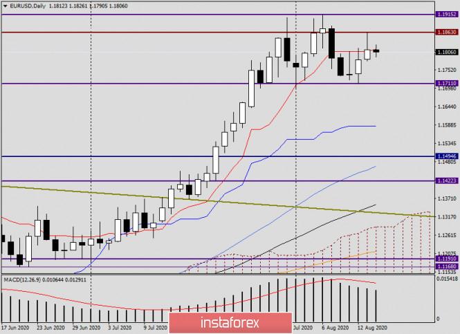 analytics5f3646e6a325d - Анализ EUR/USD на 14 августа. Перспективы закрытия недели