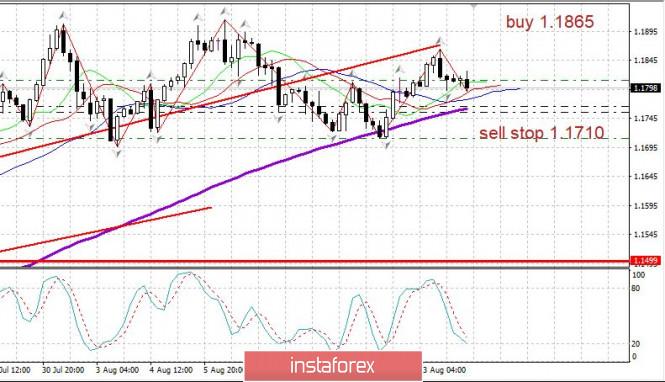 analytics5f364bce664b7 - Торговый план 14.08.2020. EURUSD. Covid19 в мире. Евро консолидируется