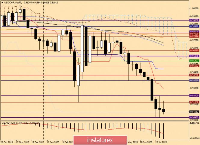 analytics5f36535d6e36c - Анализ и прогноз по USD/CHF от 14 августа 2020 года