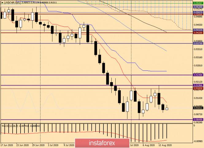 analytics5f365375645ba - Анализ и прогноз по USD/CHF от 14 августа 2020 года