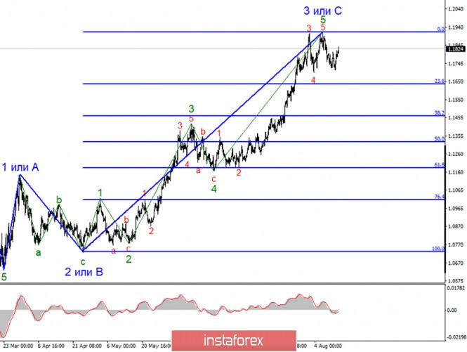 analytics5f3656ccda165 - Анализ EUR/USD 14 августа. Евровалюта: падение до 1,1635 практически гарантировано. Отчеты из Америки сегодня могут помочь