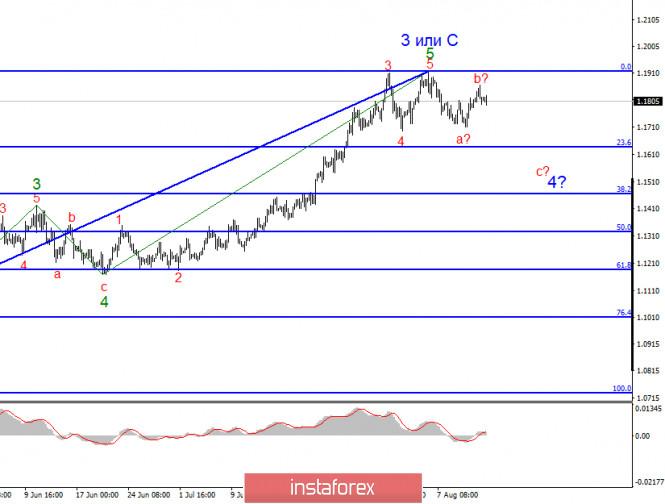 analytics5f3656de28c38 - Анализ EUR/USD 14 августа. Евровалюта: падение до 1,1635 практически гарантировано. Отчеты из Америки сегодня могут помочь