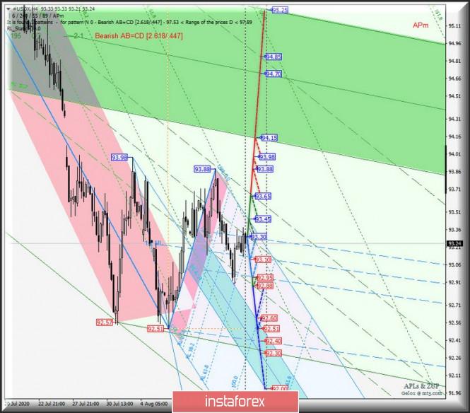 analytics5f3694d93dbdd - #USDX vs EUR/USD & GBP/USD & USD/JPY - h4. Комплексный анализ APLs & ZUP вариантов движения с 17 августа 2020
