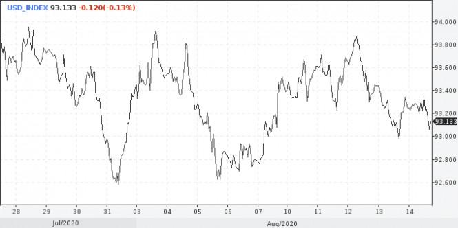 analytics5f36ad9847b7e - USD: смены тренда ждать преждевременно, в фокусе переговоры США и Китая