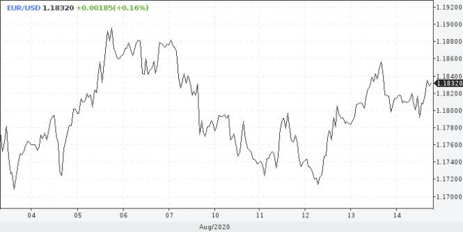 analytics5f36adad675d4 - USD: смены тренда ждать преждевременно, в фокусе переговоры США и Китая