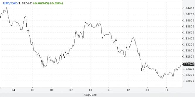analytics5f36adc959bda - USD: смены тренда ждать преждевременно, в фокусе переговоры США и Китая