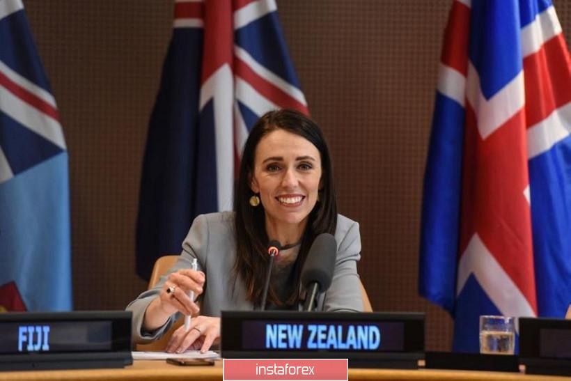 NZD/USD. Новозеландец в депрессии из-за коронавируса и намерений РБНЗ
