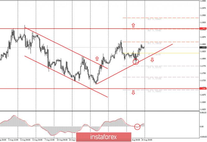 analytics5f39507fb1c78 - Аналитика и торговые сигналы для начинающих. Как торговать валютную пару EUR/USD 17 августа? Анализ сделок пятницы. Подготовка