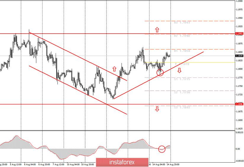 Аналитика и торговые сигналы для начинающих. Как торговать валютную пару EUR/USD 17 августа? Анализ сделок пятницы. Подготовка к торгам в понедельник.