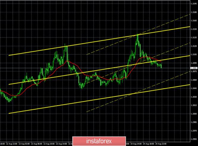 analytics5f39ca105a911 - Горящий прогноз и торговые сигналы по паре GBP/USD на 17 августа. Отчет Commitments of traders. США и Китай не сумели «провести