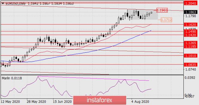 analytics5f39f0f13bcd3 - Прогноз по EUR/USD на 17 августа 2020 года